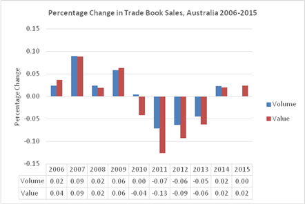New study highlights Australian book publishing industry is fighting back against digital disruption