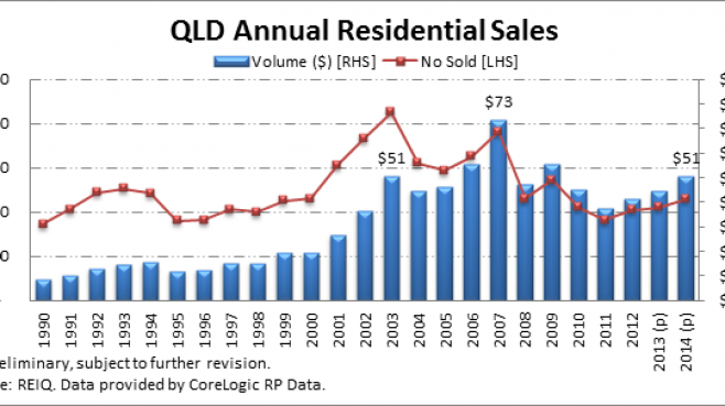 Queensland real estate sales hit five-year high
